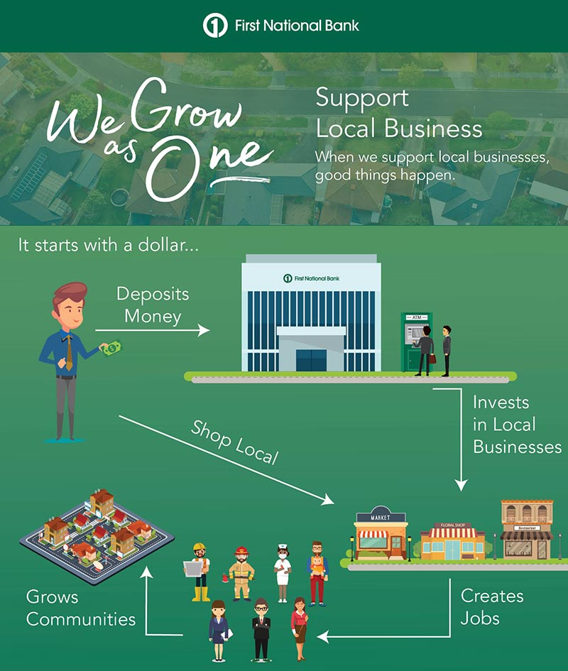 An infographic that demonstrates how shopping and giving locally impacts communities