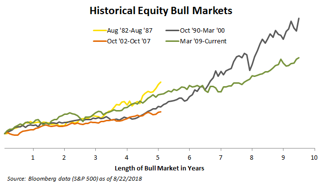 bull markets historically