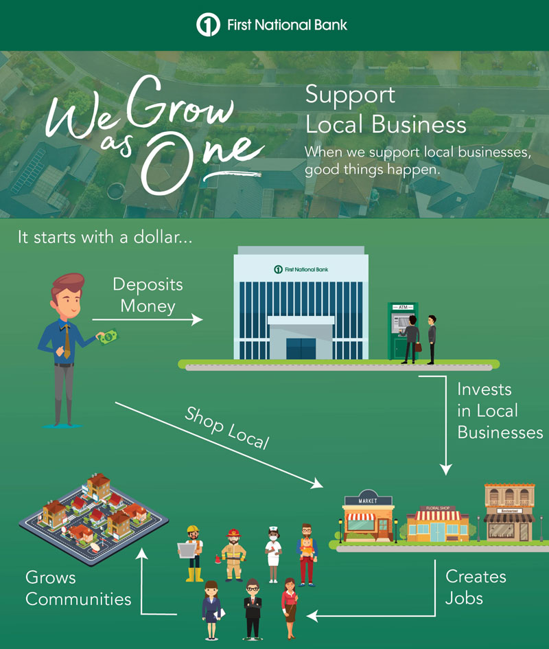 An infographic that explains how the whole community benefits when people shop, bank and give locally.
