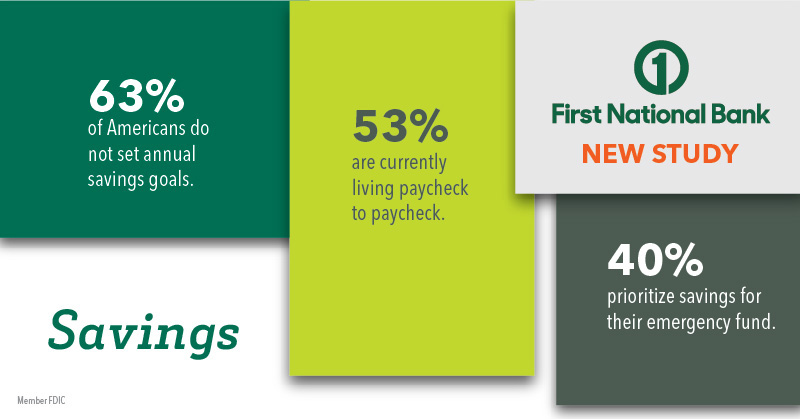 FNBO Savings infographic, 63% of Americans do not set annual savings goals, 53% are currently living paycheck to paycheck and 40% prioritize savings for their emergency fund