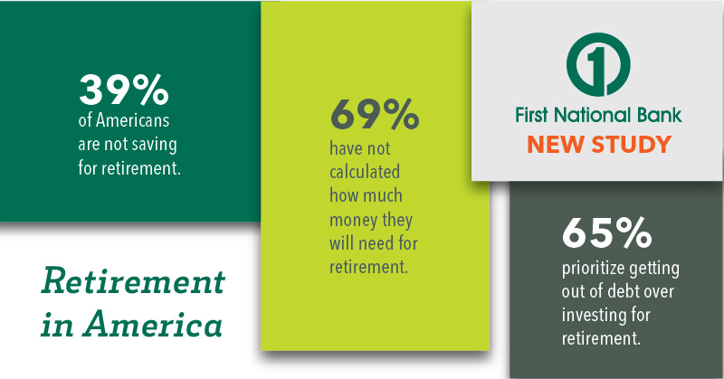 An infographic of retirement survey results including 39% of americans are not saving for retirement, 69% have not calculated how much money they will need for retirement and 65% prioritize getting out of debt over investing for retirement