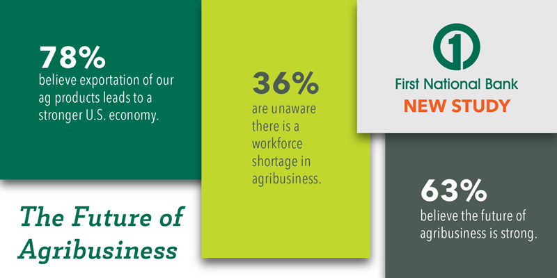 The future of agribusiness inforgraphic - a First National Bank study - 78% believe exportation of our ag products leads to a stronger U.S. economy - 36% are unaware there is a workforce shortage in agribusiness - 63% believe the future of agribusiness is strong