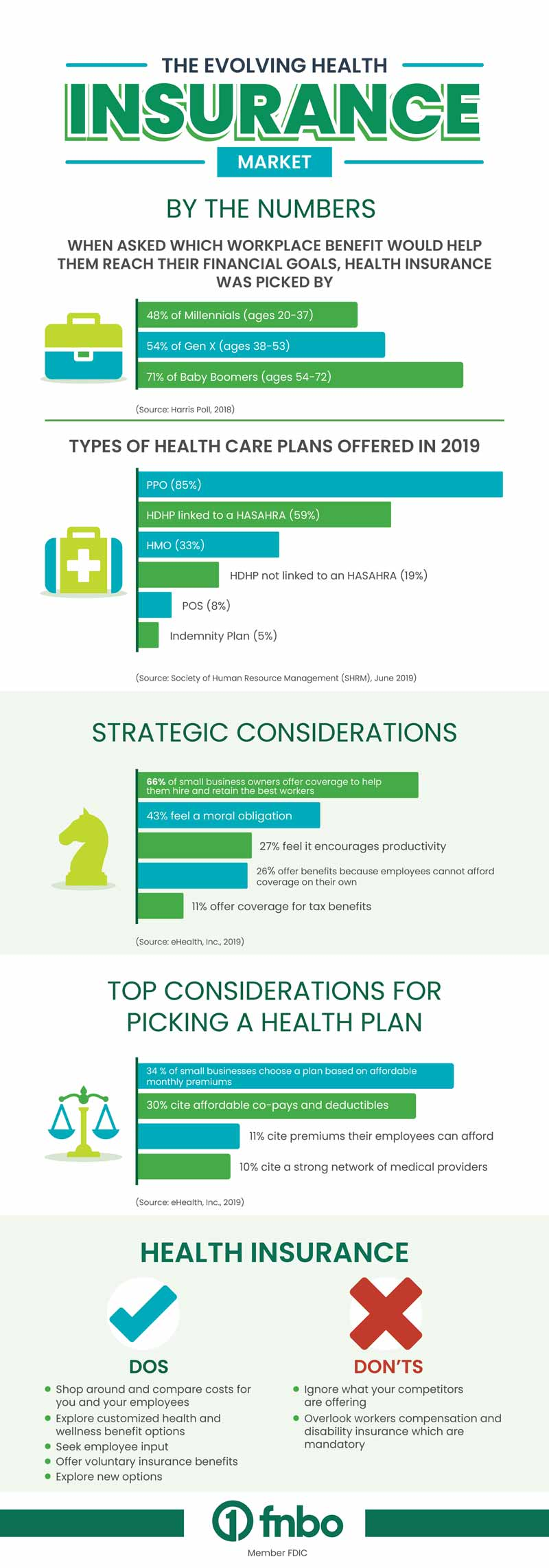 Insights - The Evolving Health Insurance Market | First ...