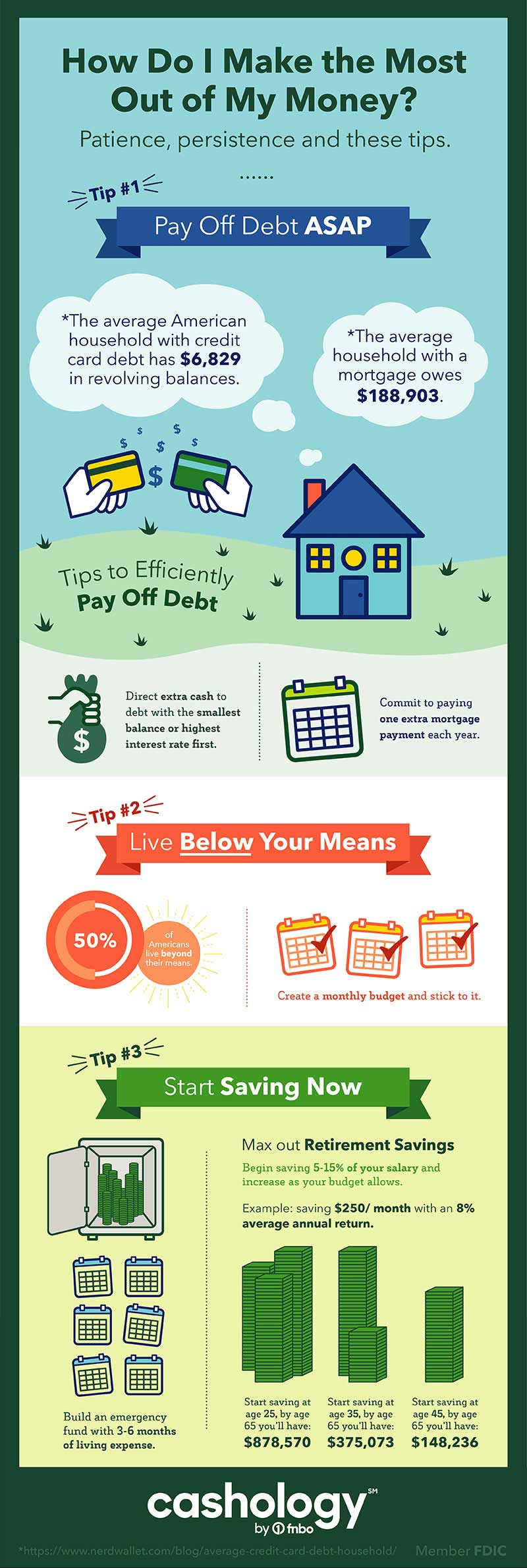 How do I make the most out of my money? Patience, persistence and these tips. Tip #1 - pay off debt ASAP. The average American household with credit card debt has $6,829 in revolving balances. The average household with a mortgage owes $188,903. Tips to efficiently pay off debt - Direct extra cash to debt with the smallest balance or the highest interest first. Commit to paying one extra mortgage payment each year. Tip #2 - live below your means. 50% of Americans live beyond their means. Create a monthly budget and stick to it. Tip #3 - start saving now. Max out retirement savings. Begin saving 5-15% of your salary and increase as your budget allows. Example: saving $250/month with an 8% average annual return. Start saving at age 25, by age 65 you'll have $878,570. Start saving at age 35, by age 65 you'll have $375,073. Start saving at age 45, by age 65 you'll have $148,236.