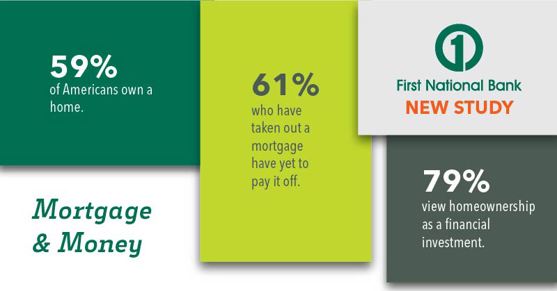 Mortgage info-graphic 59% of Americans own a home - 61% who have taken out a mortgage have yet to pay it off - 79% view homeownership as a financial investment