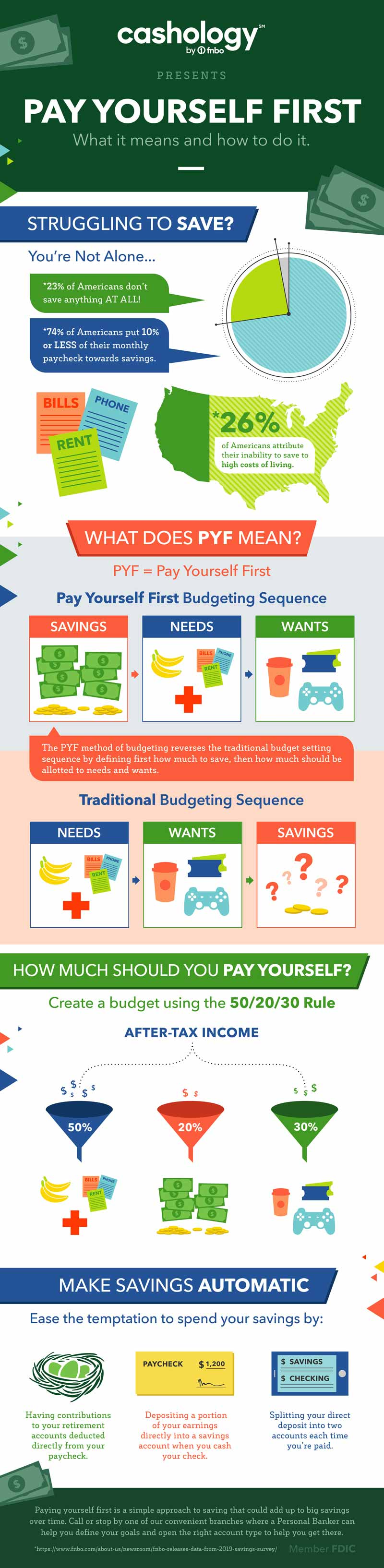 Cashology by fnbo presents pay yourself first.  What it means and how to do it. Struggling to save? You're not alone...23% of Americans don't save anything at all! 74% of Americans put 10% or less of their monthly paycheck towards savings. Bills, phone, rent. 26% of Americans attribute their inability to save to high costs of living. What does PYF mean? PYF = Pay yourself first. Pay yourself first budgeting sequence - savings - needs - wants. The PYF method of budgeting reverses the traditional budget setting sequence by defining first how much to save, then how much should be allotted to needs and wants.Traditional budgeting sequence - needs - wants - savings. How much should you pay yourself? Create a budget using the 50/20/30 rule. After tax income. 50% to needs, 20% savings and 30% to wants. Make savings automatic. Ease the temptation to spend your savings by: having contributions to your retirement accounts deducted directly from your paycheck, depositing a portion of your earnings directly into a savings account when you cash your check and splitting your direct deposit into two accounts each time you're paid. Paying yourself first is a simple approach to saving that could add up to big savings over time. Call of stop by one of our convenient branches where a personal banker can help you define your goals and open the right account type to help you get there.