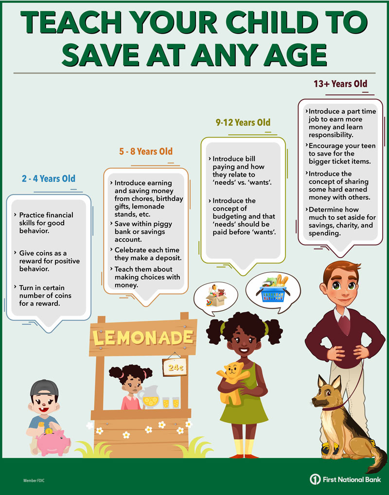 Teach your child to save infographic